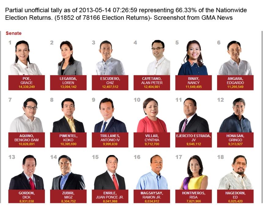 elections 2013 senatorial